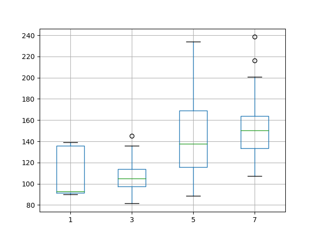 Box and Whisker Plot of Varying Lag Features and Hidden Neurons for Time Series Forecasting on the Shampoo Sales Dataset