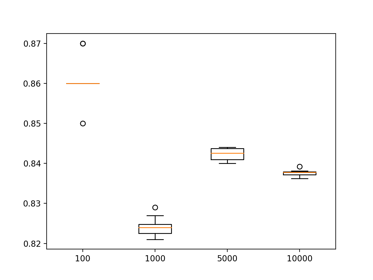 Box and Whisker Plot of the Distribution of Test set Accuracy for Different Test Set Sizes on the Circles Problem