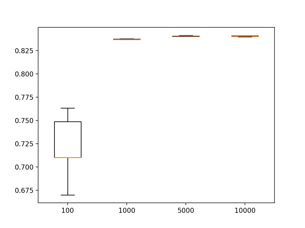 Box and Whisker Plots of Test Set Accuracy of MLPs Trained With Different Sized Training Sets on the Circles Problem