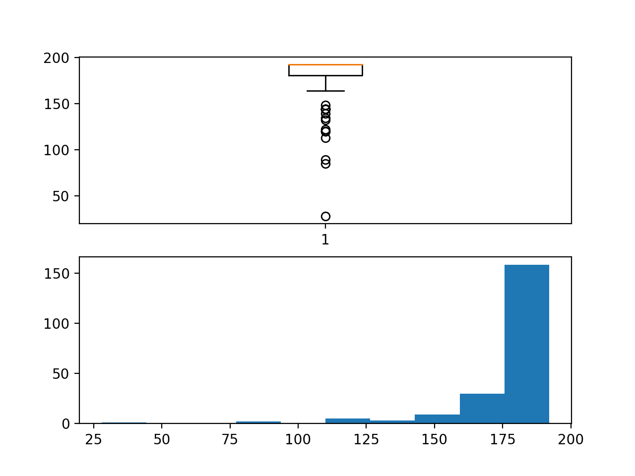 Box and whisker plot and Histogram plot of chunk duration in hours