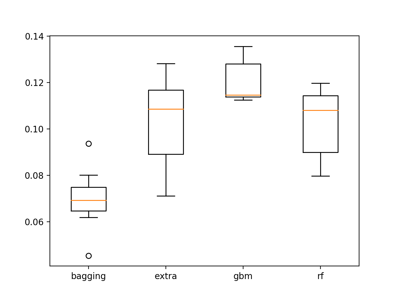 Box and whisker plot of ensemble decision tree BSS scores on the test set