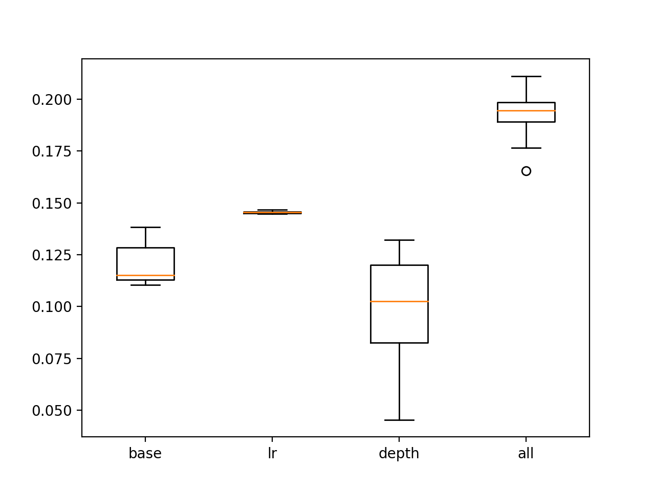 Box and whisker plot of tuned GBM models showing BSS scores on the test set