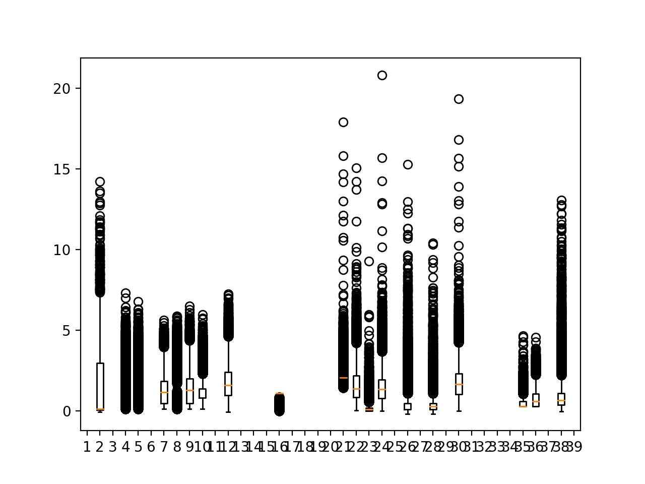 Box and whisker plots of target variables for all training data