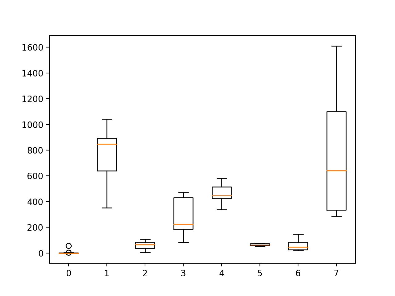 Boxplot of the distribution of activity durations per subject