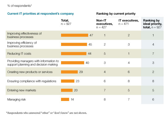 Business process opimization - effectiveness and efficiency - as leading IT priorities says McKinsey - source