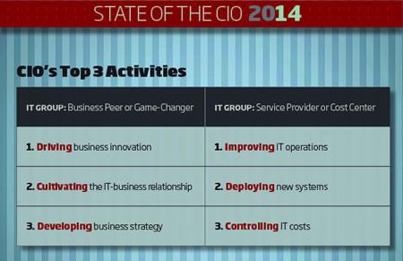 CIO top priorities – source CIO.com