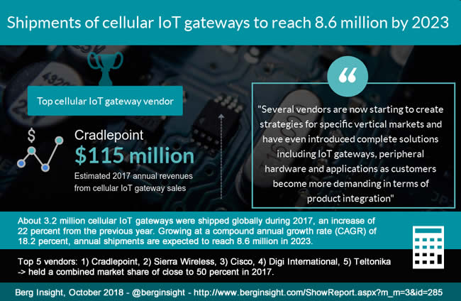 Cellular IoT gateways routers and modems - graphic shipments 2017 2023 Berg Insight