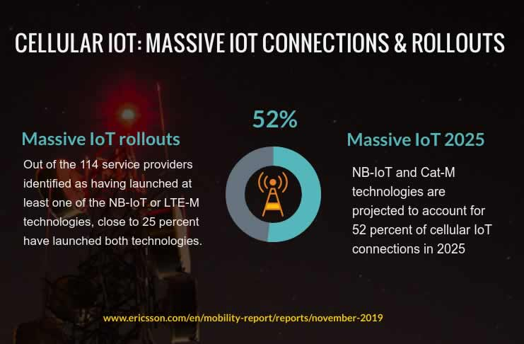 Cellular IoT - massive IoT rollouts end 2019 and massive IoT connections 2025