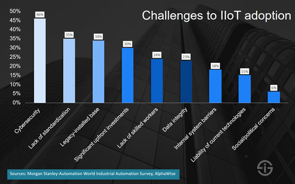 Challenges and barriers to Industrial Internet of Things adoption - source