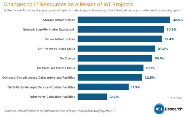 Changes to IT resources as a result of IoT projects - 451 Research Voice of the Enterprise Internet of Things Workloads and Key Projects 2017 - PDF opens