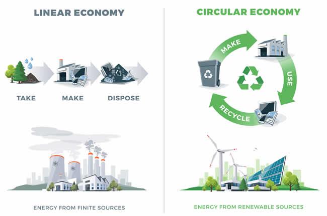 Circular economy versus linear economy