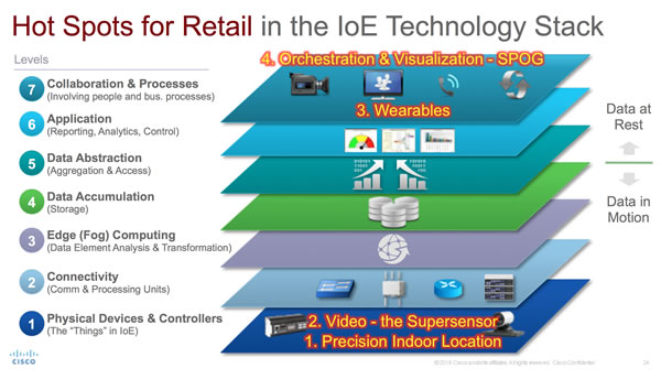 Cisco overview of hot spots for Internet of Things in retail in the IoE technology stack - data is key - source blog Cisco