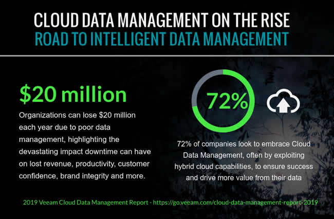 Cloud data management on the rise - road to intelligent data management. Organizations can lose $20 million each year due to poor data management, highlighting the devastating impact downtime can have on lost revenue, productivity, customer confidence, brand integrity and more. 72% of companies look to embrace Cloud Data Management, often by exploiting hybrid cloud capabilities, to ensure success and drive more value from their data.