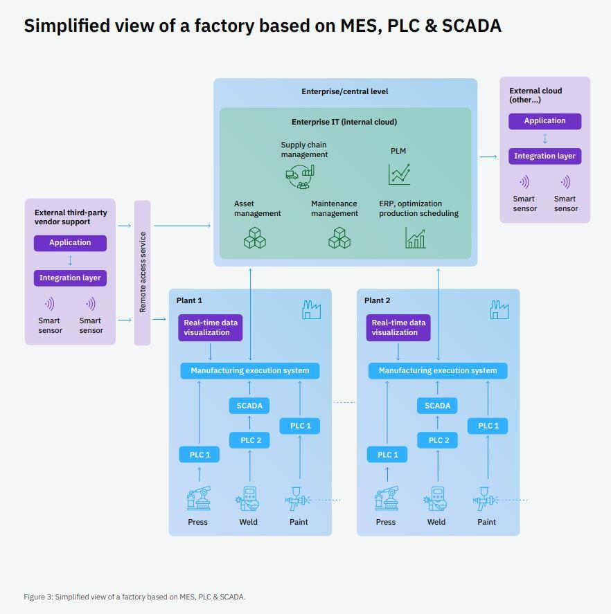 Cognitive Smart Factory