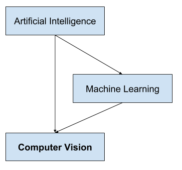 Overview of the Relationship of Artificial Intelligence and Computer Vision