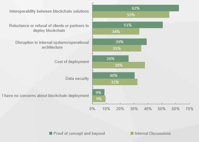 Concerns with regards to blockchain for organizations as found by Juniper Research in the Summer of 2017 and reported on Venturebeat