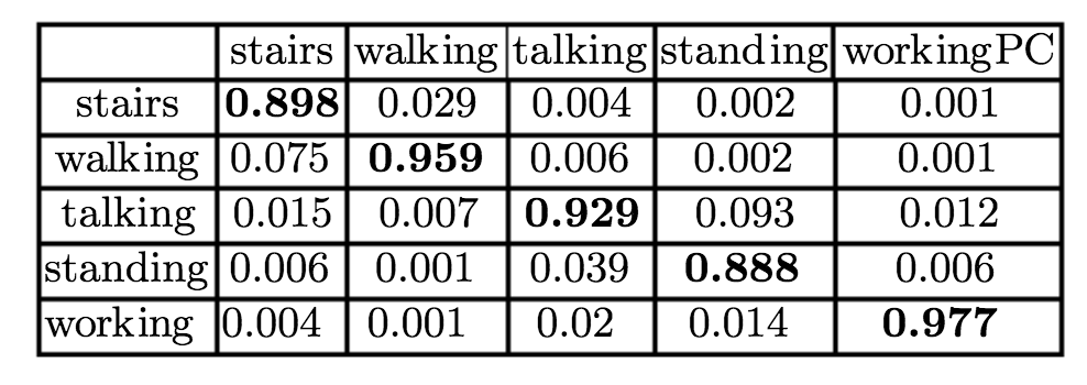 Confusion Matrix of Random Forest evaluated on the dataset