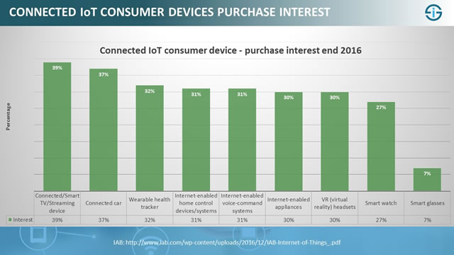 Connected IoT consumer device buying interest as per December 2016