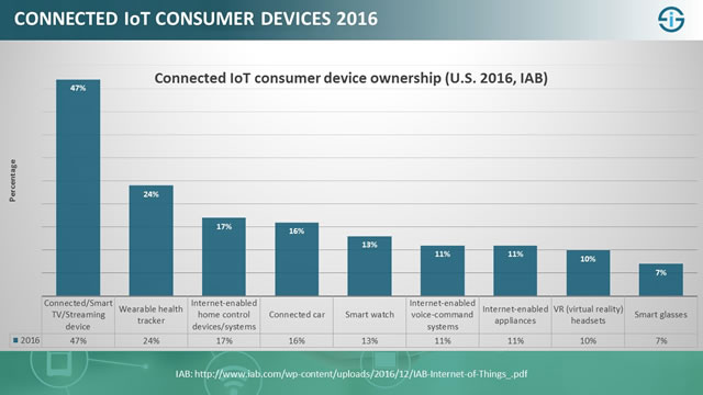 Connected IoT consumer device ownership