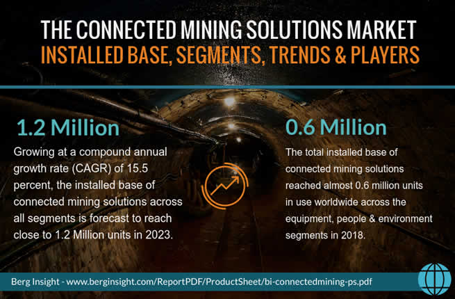 The connected mining solutions market - Berg Insight estimates that the total installed base of connected mining solutions reached almost 0.6 million units in use worldwide across the equipment, people and environment segments in 2018. Growing at a compound annual growth rate of 15.5 percent, the installed base of connected mining solutions across all segments is forecasted to reach close to 1.2 million units in 2023.