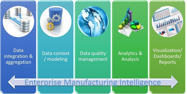 Connecting data across silos for enterprise manufacturing intelligence with smarter manufacturing execution systems - image source and courtesy Arc Advisory Group