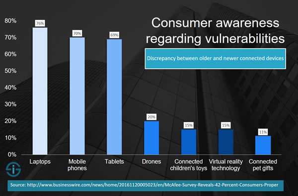 Consumer awareness regarding vulnerabilities - less awareness about new categories of connected consumer devices - source