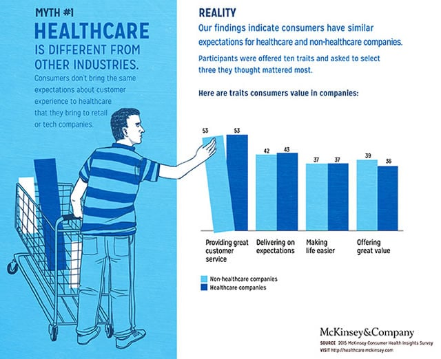 Consumers have similar expectations for healthcare and non-healthcare companies - source McKinsey