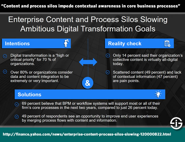 Content and process silos impede contextual awareness in core business processes - source