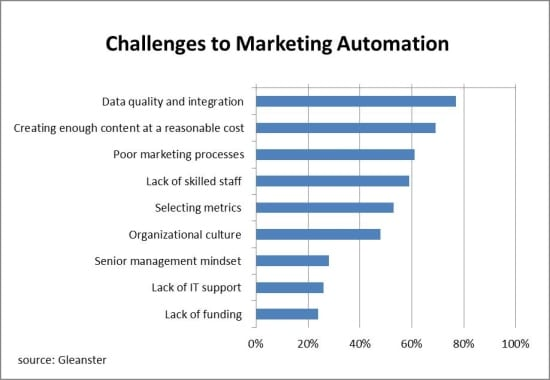 Content as one of the key challenges to marketing automation – Gleanster via RingLead