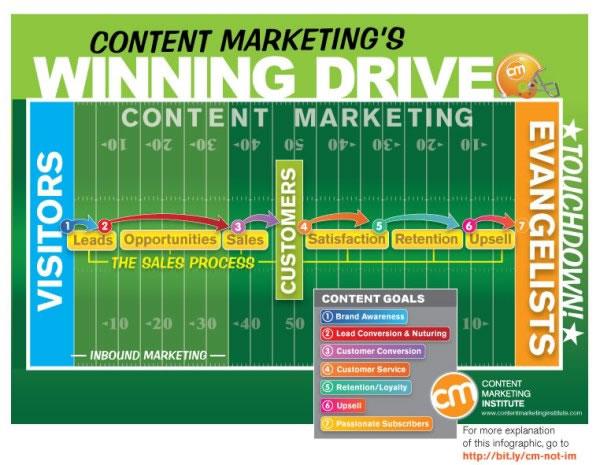 Content marketing and inbound marketing – source