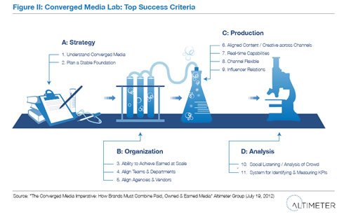 Converged Media Success Criteria - Source: Altimeter Group
