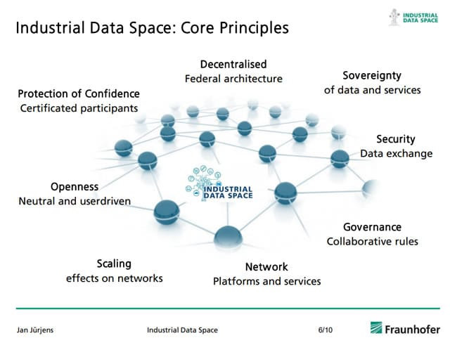 Core principles of Industrial Data Space - source EU PDF opens