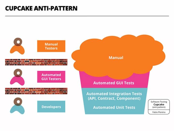 Cupcake Anti-Pattern