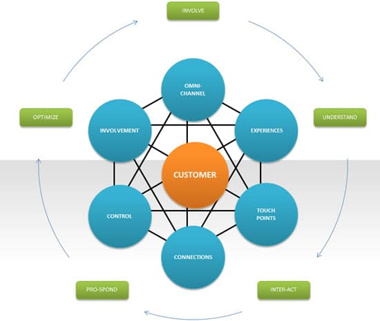 Customer-centric marketing automation involves connects and pro-sponds