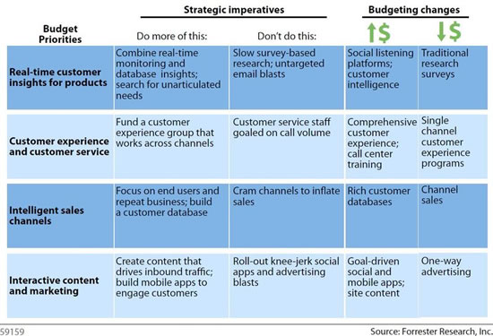 Customer empowerment and understanding the customer - source Forrester