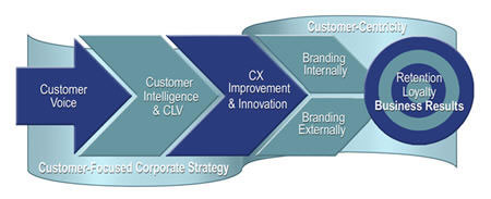 Customer experience and business results - image ClearAction - source post by Lynn Hunsaker
