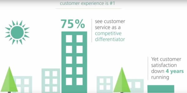 Customer experience key strategic measurement - from the Contact centres go digital or die video by Dimension Data - see below