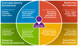 Customer experience management and customer service automation – source Dell blogs