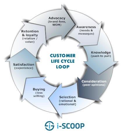 Customer life cycle loop