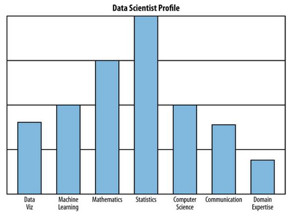 Data Science Profile