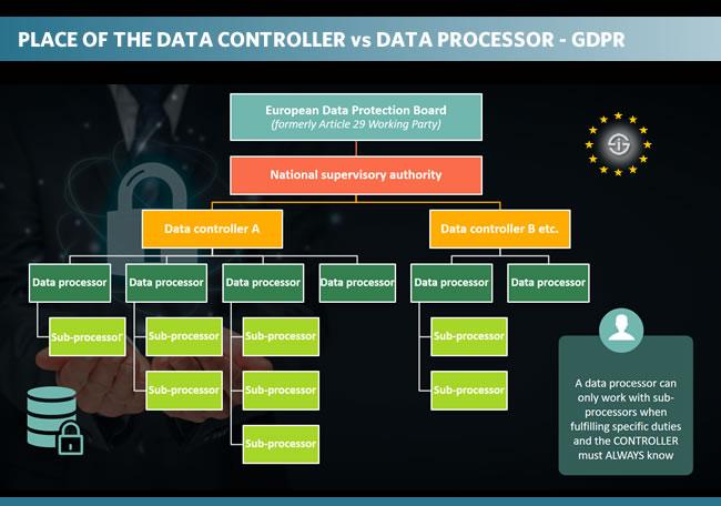Data controller versus data processor under GDPR - place of the processor