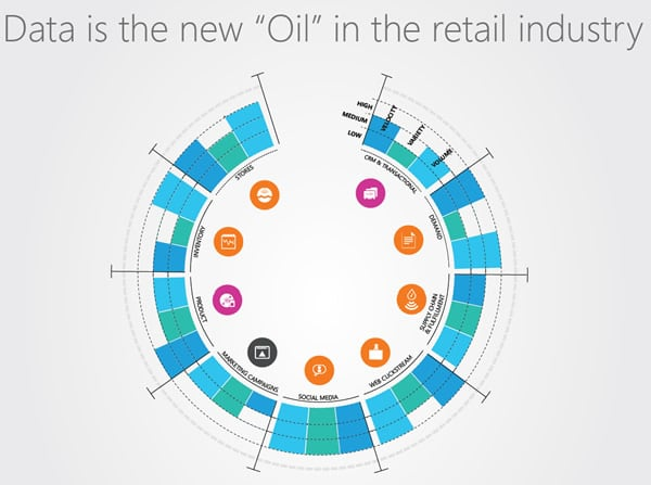 Data is the new oil in retail - infographic by ADITI - full infographic