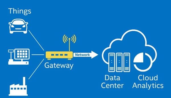 Depiction IoT gateway function - Intel