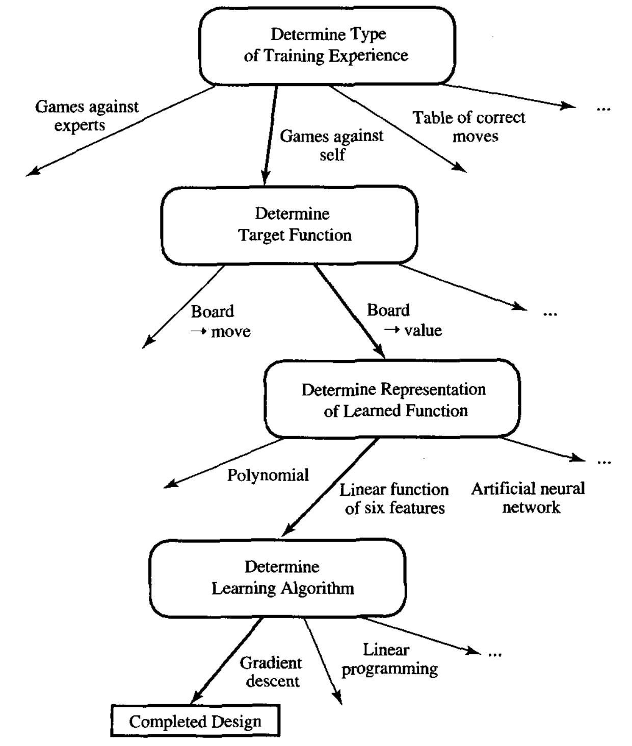 Depiction of Choices in Designing a Checker-Playing Learning System