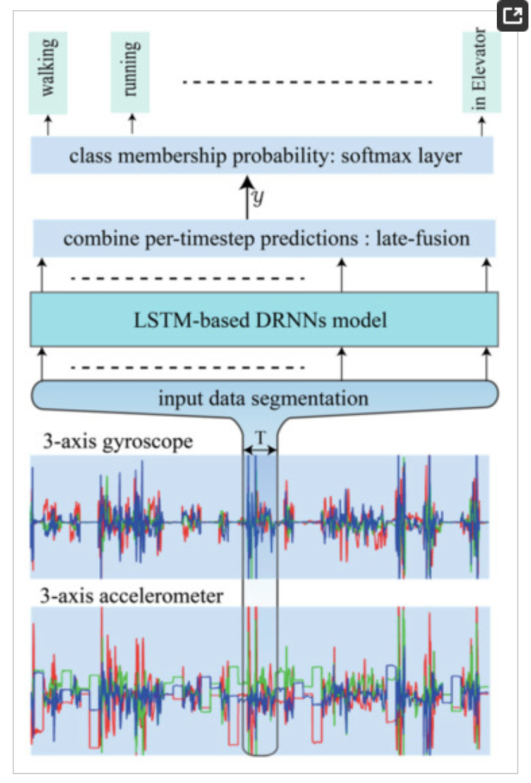 Depiction of LSTM RNN for Activity Recognition