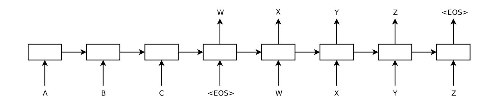 Depiction of Sutskever Encoder-Decoder Model for Text Translation