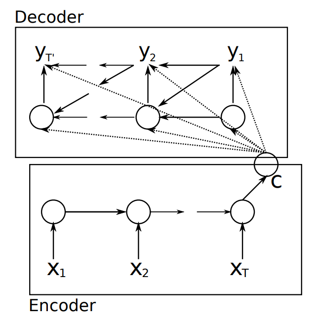 Depiction of the Encoder-Decoder architecture