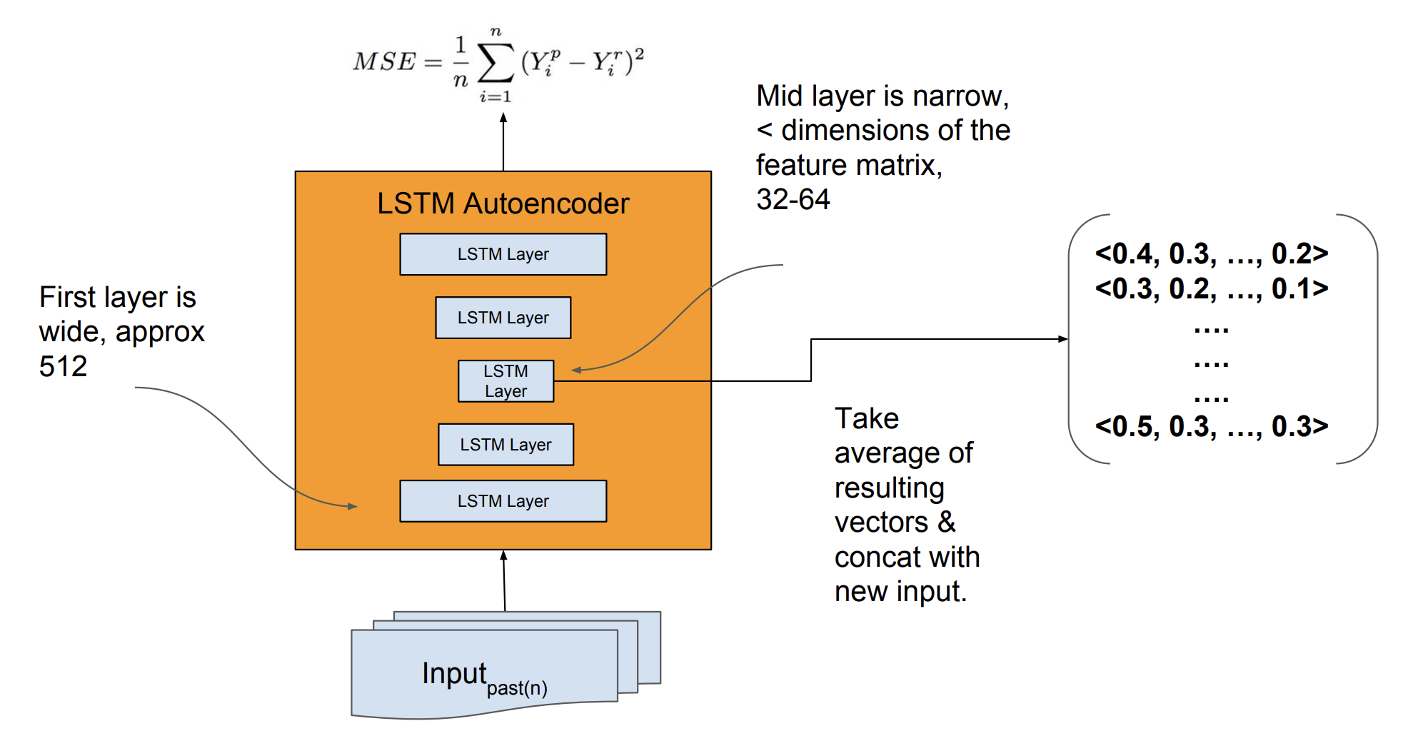Details of LSTM Autoencoder for Feature Extraction