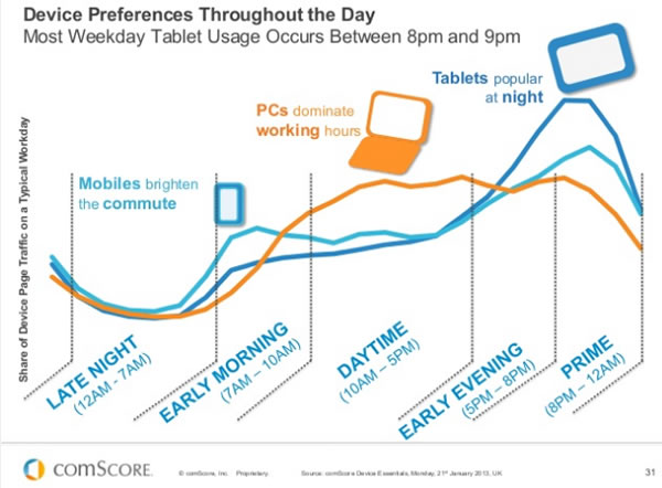 Device preferences throughout the day - the place of mobile - comScore