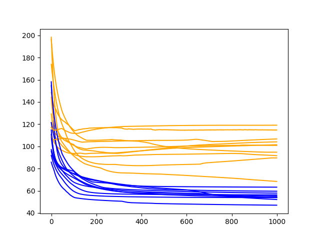 Diagnostic Line Plot of Train and Test Performance of 3 Hidden Neurons and Lag Features on the Shampoo Sales Dataset